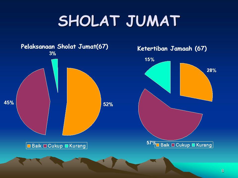 SHOLAT JUMAT Pelaksanaan Sholat Jumat(67) Ketertiban Jamaah (67)