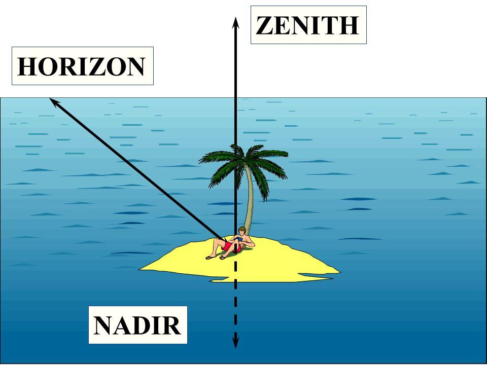 ZENITH HORIZON NADIR
