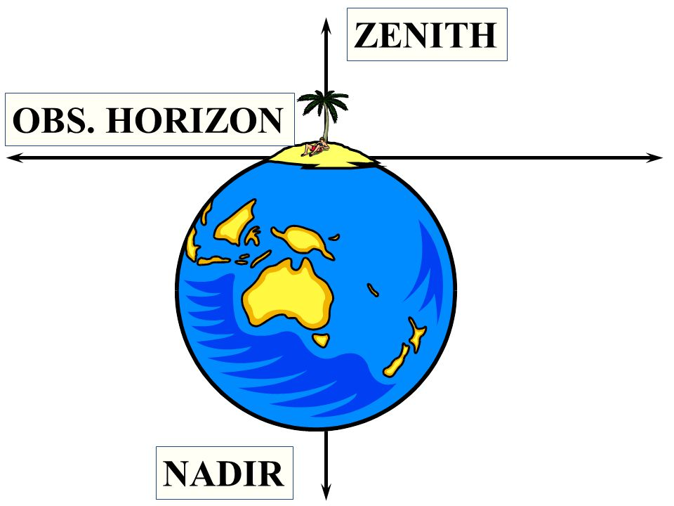 ZENITH OBS. HORIZON NADIR