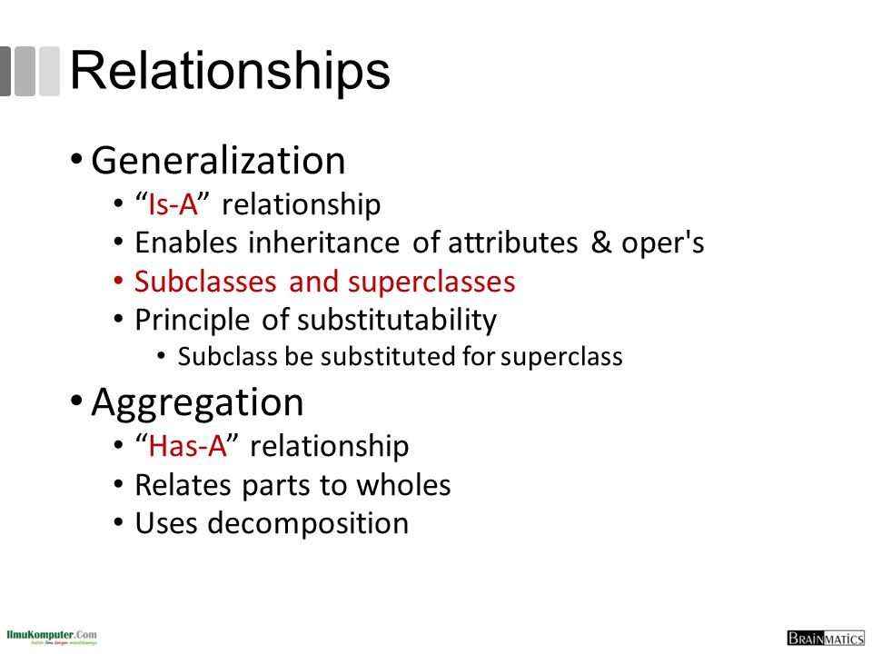 Relationships Generalization Aggregation Is-A relationship