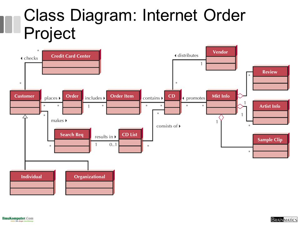 Class Diagram: Internet Order Project