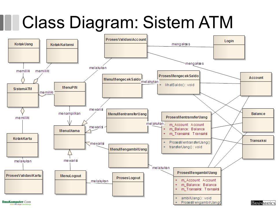 Class Diagram: Sistem ATM