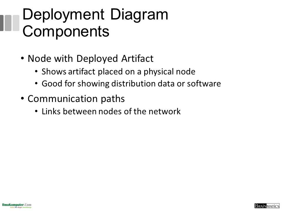 Deployment Diagram Components