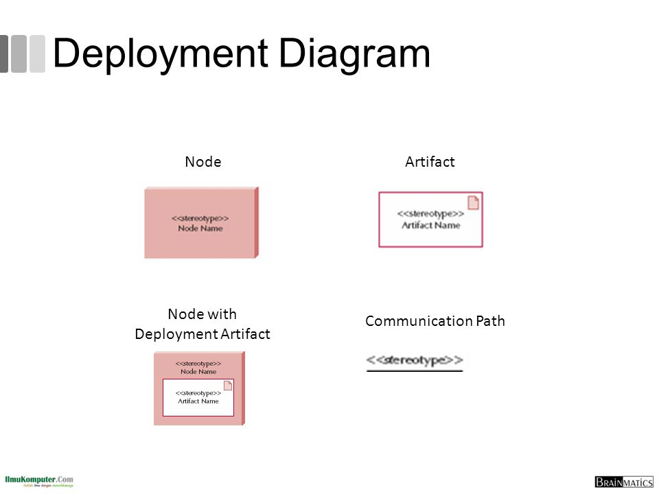 Node with Deployment Artifact