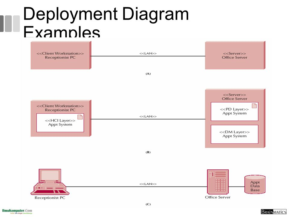 Deployment Diagram Examples
