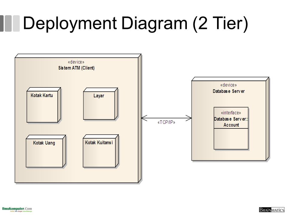 Deployment Diagram (2 Tier)