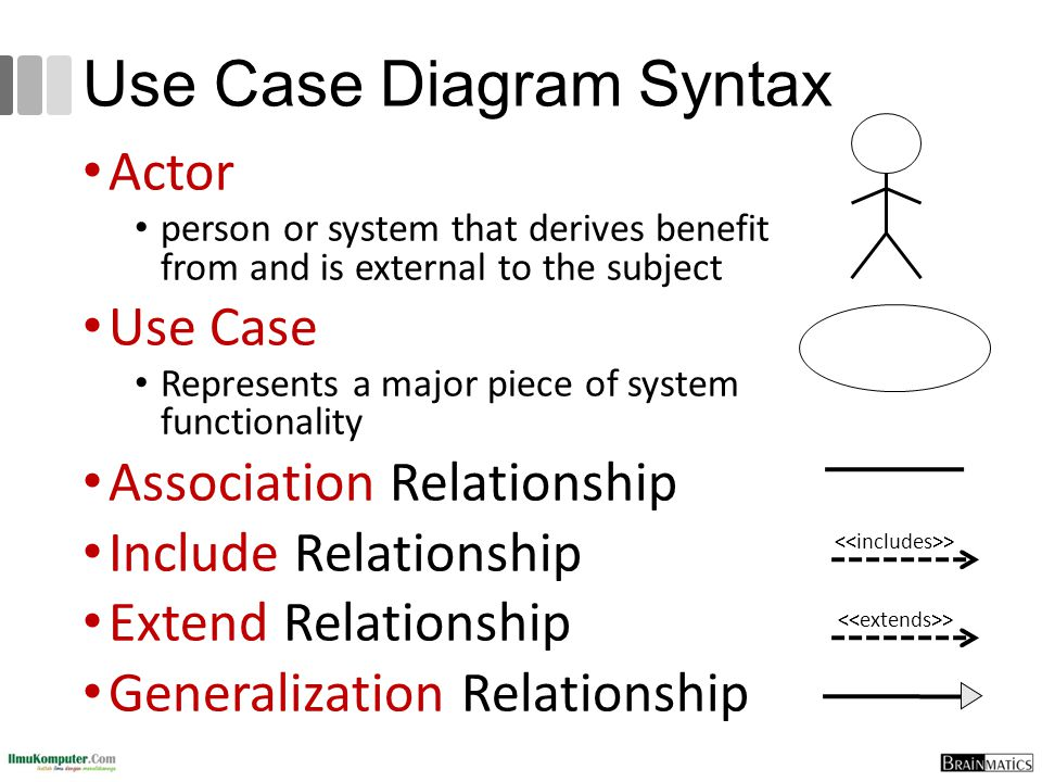 Use Case Diagram Syntax