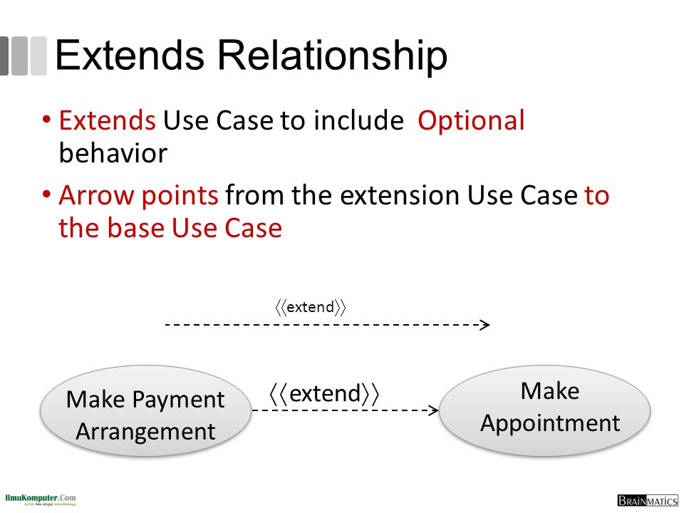 Extends Relationship Extends Use Case to include Optional behavior