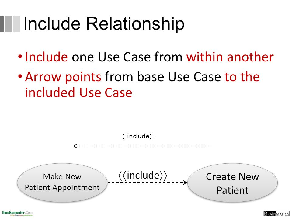Include Relationship Include one Use Case from within another