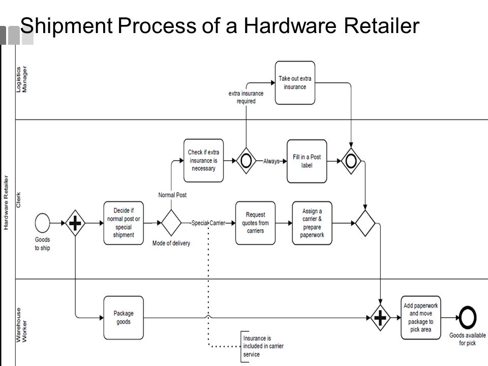 Shipment Process of a Hardware Retailer