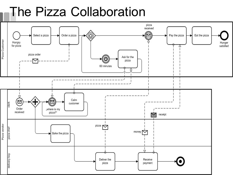The Pizza Collaboration