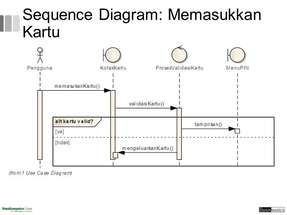 Sequence Diagram: Memasukkan Kartu