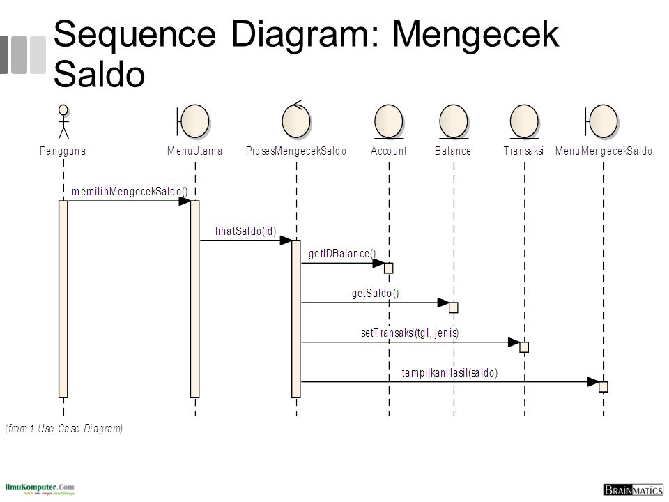 Sequence Diagram: Mengecek Saldo