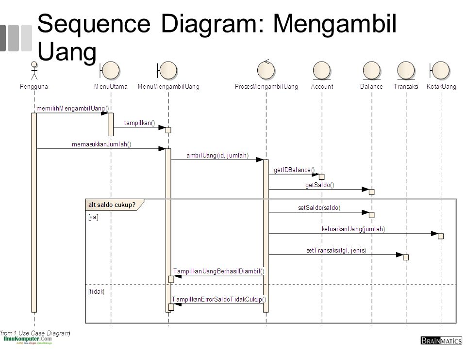 Sequence Diagram: Mengambil Uang