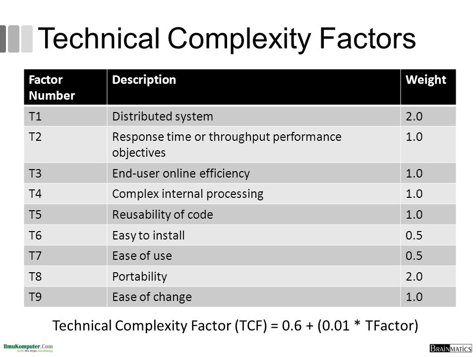 Technical Complexity Factors