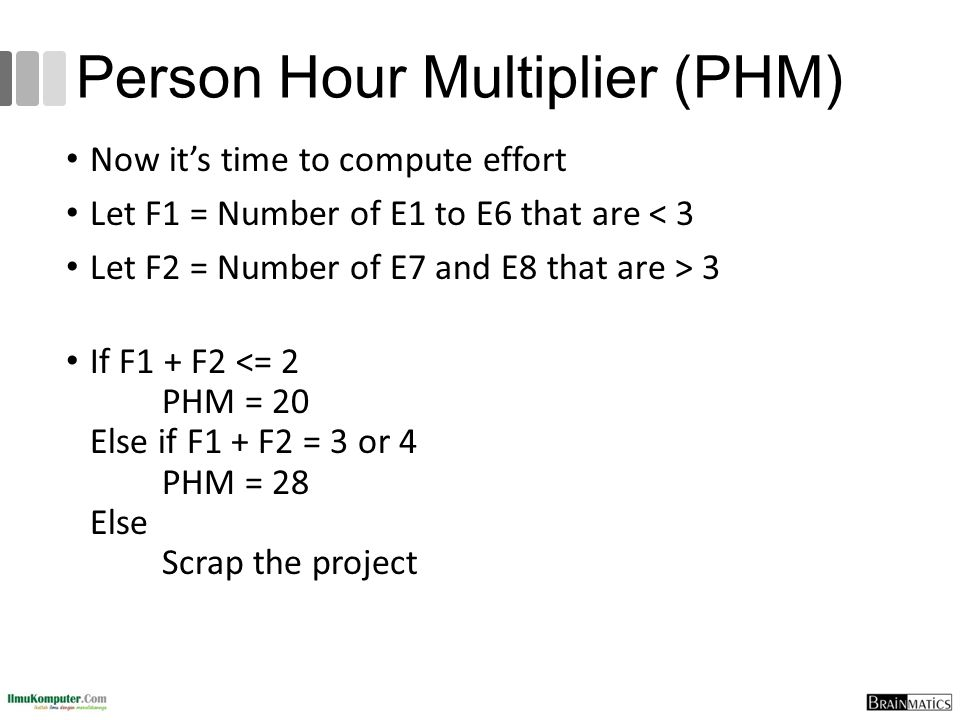 Person Hour Multiplier (PHM)