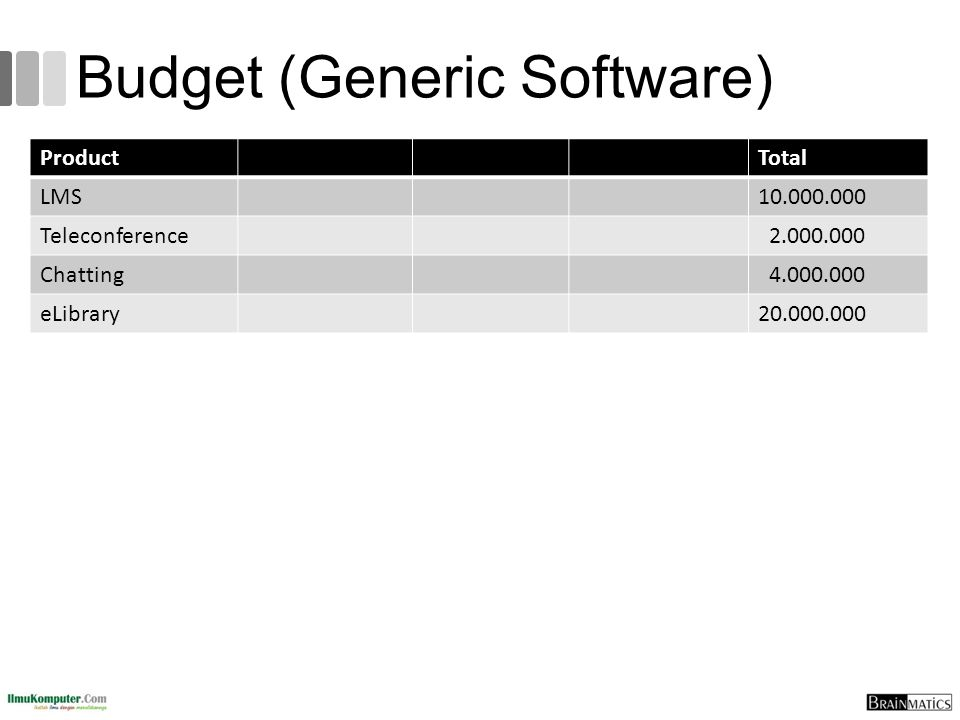 Budget (Generic Software)
