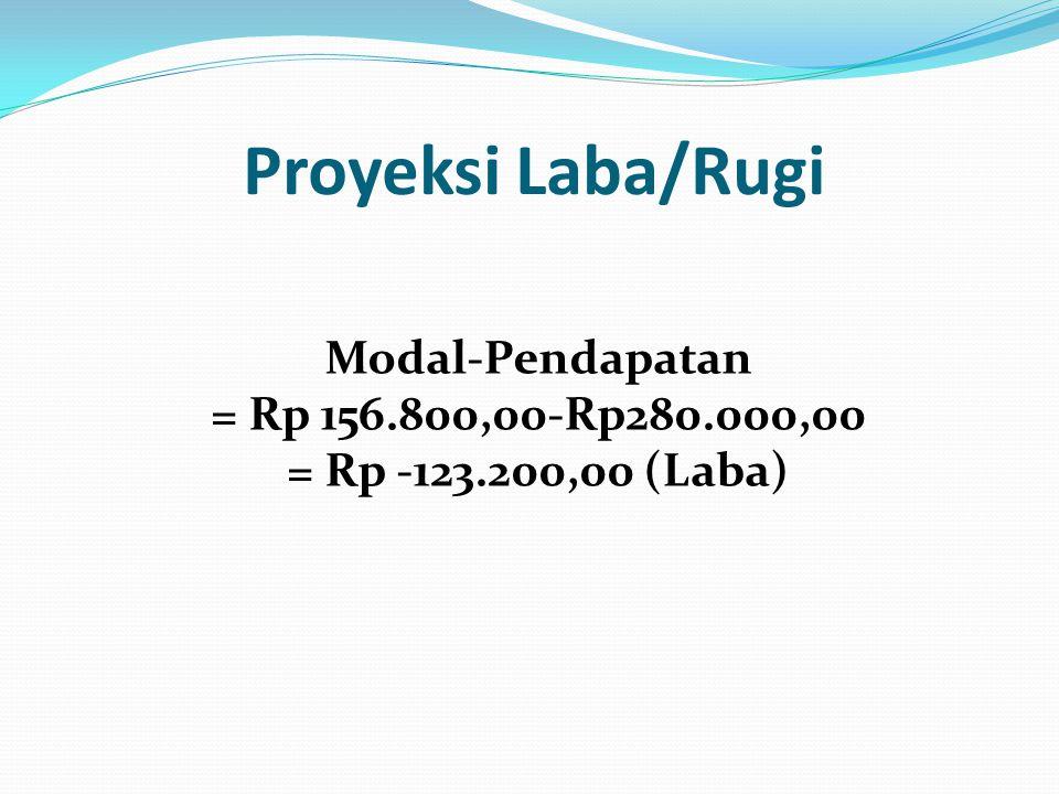Proyeksi Laba/Rugi Modal-Pendapatan = Rp 156.800,00-Rp280.000,00