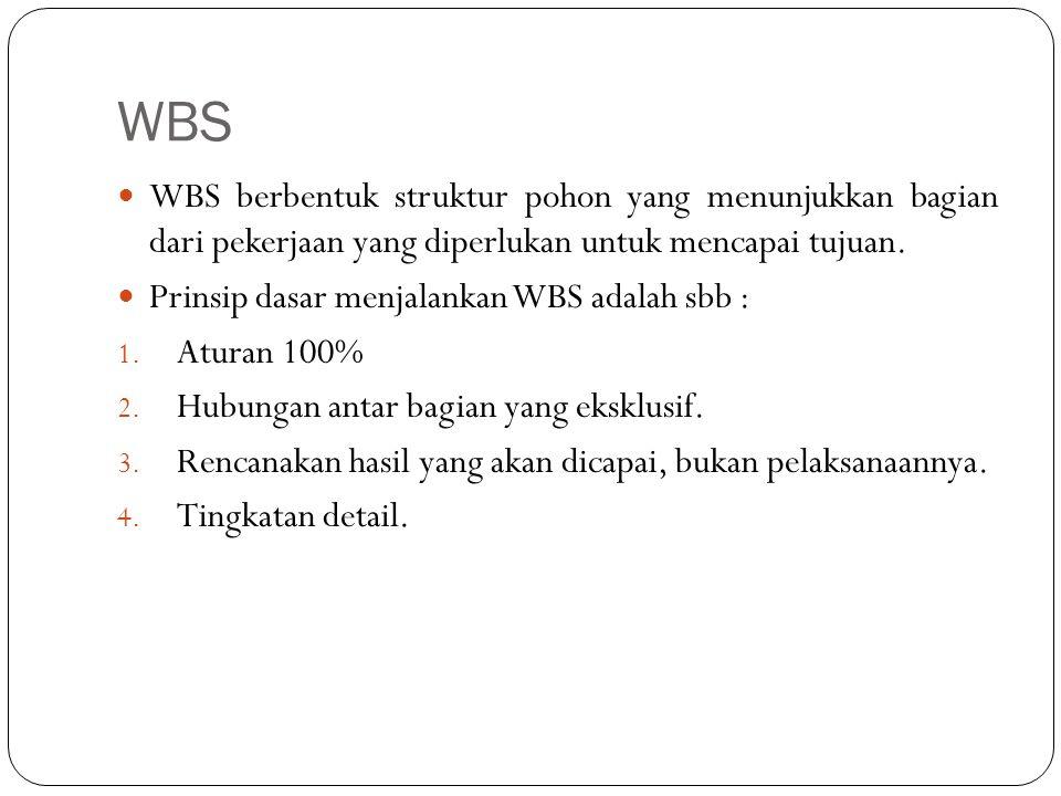 WBS WBS berbentuk struktur pohon yang menunjukkan bagian dari pekerjaan yang diperlukan untuk mencapai tujuan.