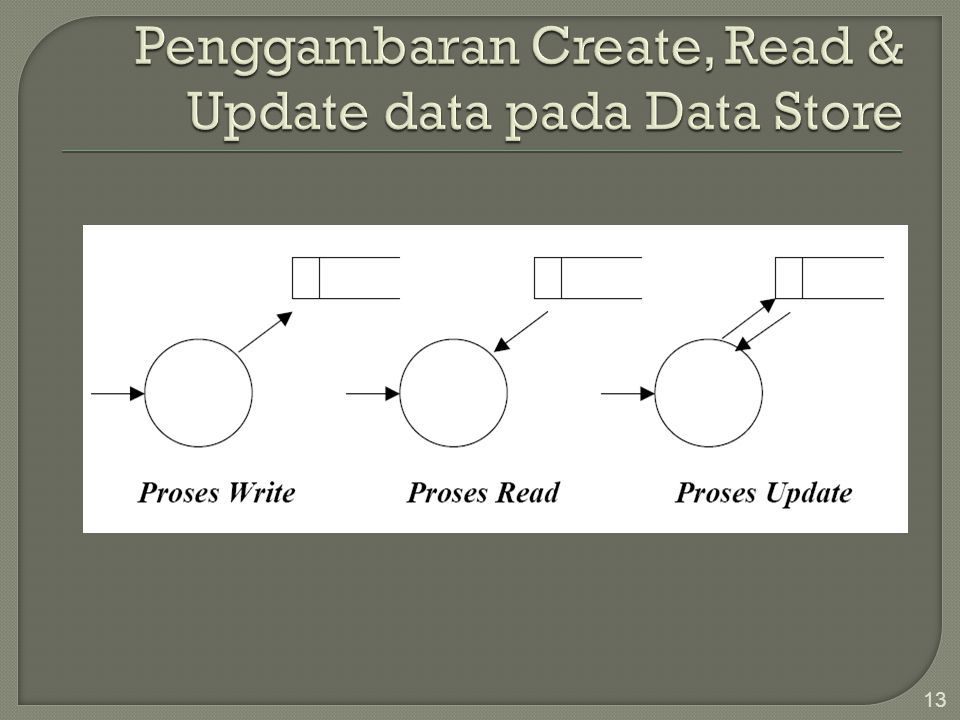Penggambaran Create, Read & Update data pada Data Store
