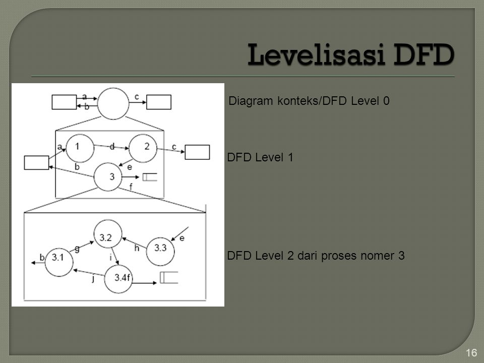 Levelisasi DFD Diagram konteks/DFD Level 0 DFD Level 1