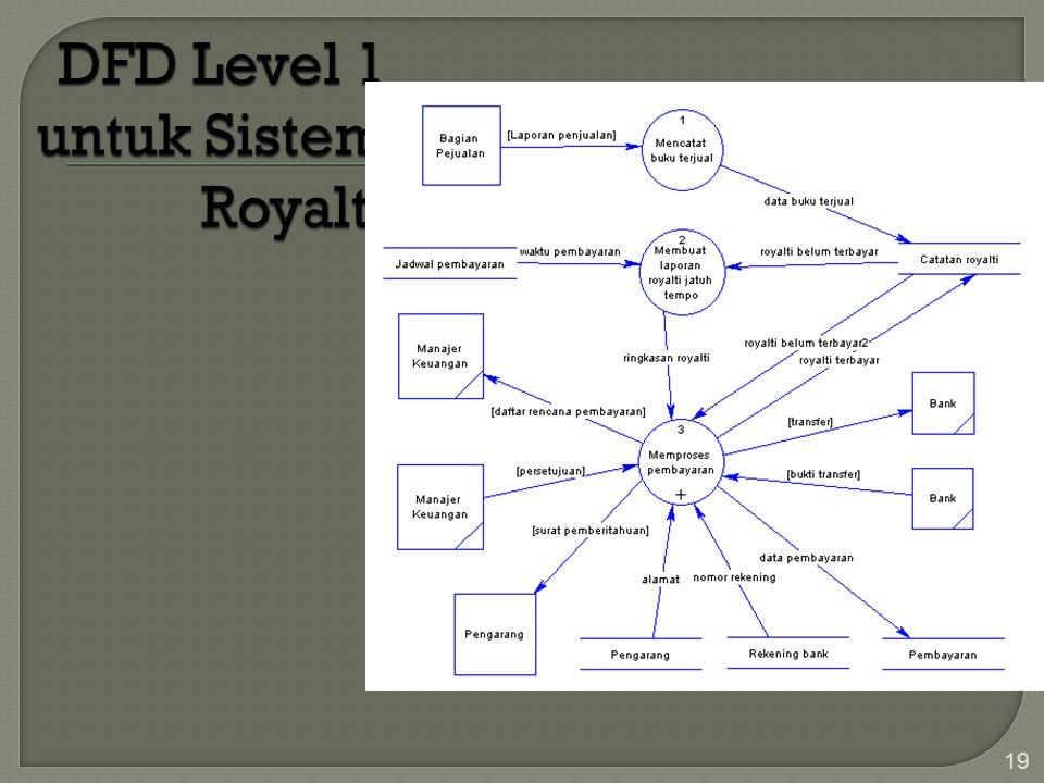 DFD Level 1 untuk Sistem Royalti