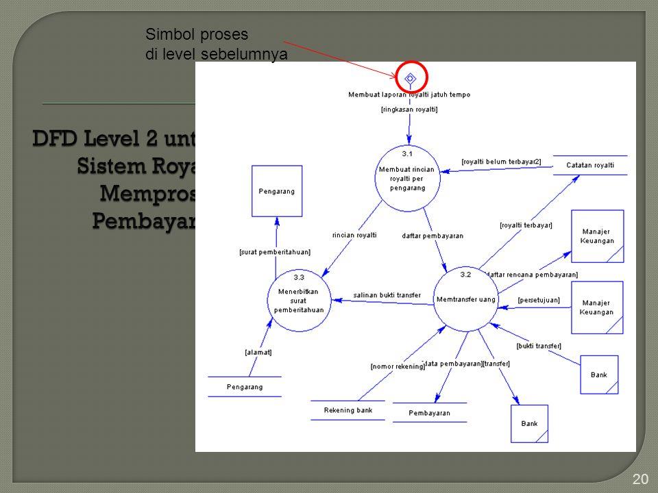DFD Level 2 untuk Sistem Royalti Memproses Pembayaran