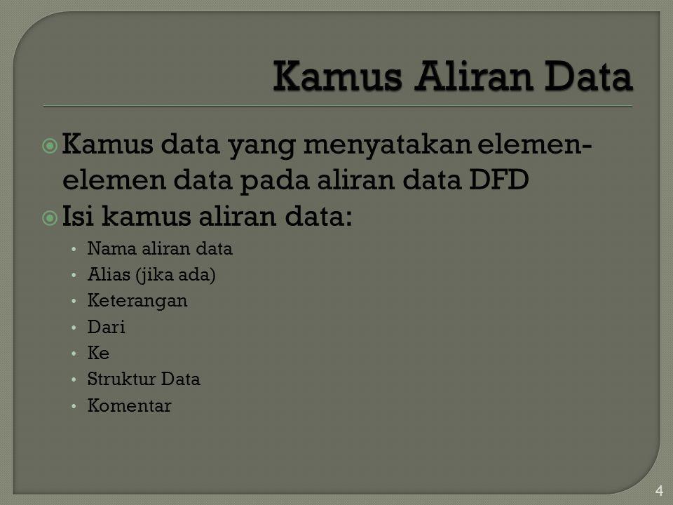 Kamus Aliran Data Kamus data yang menyatakan elemen-elemen data pada aliran data DFD. Isi kamus aliran data: