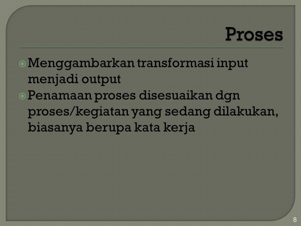 Proses Menggambarkan transformasi input menjadi output