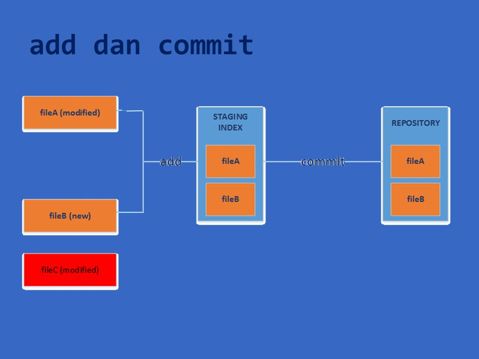 add dan commit