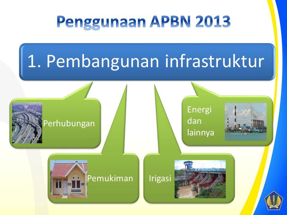 Penggunaan APBN 2013 Energi dan lainnya Perhubungan Pemukiman Irigasi