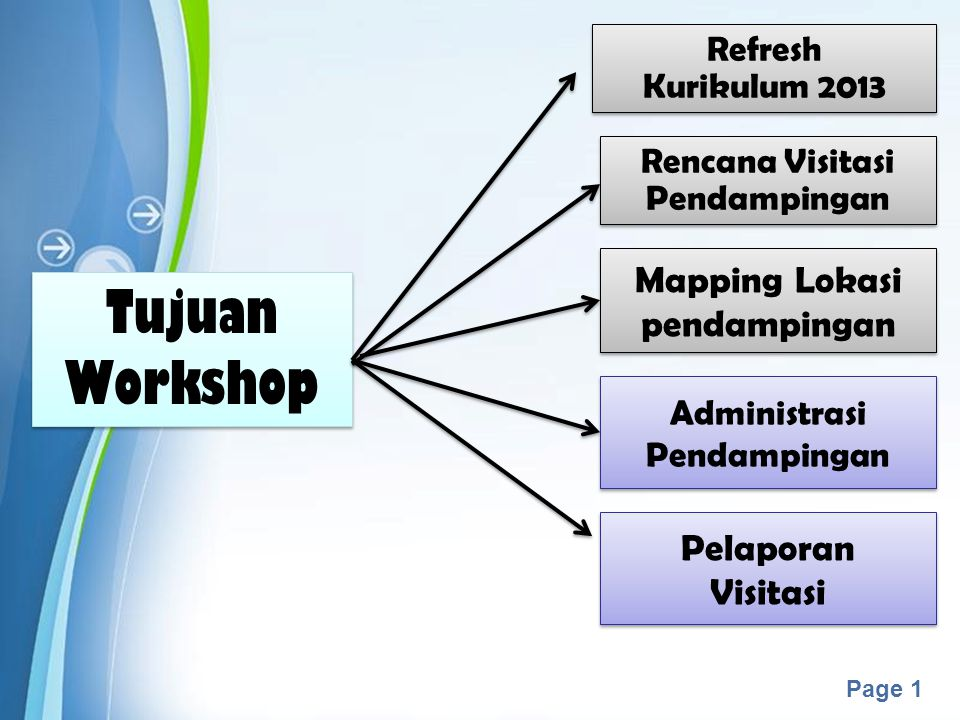 Tujuan Workshop Mapping Lokasi pendampingan Pelaporan Visitasi Refresh