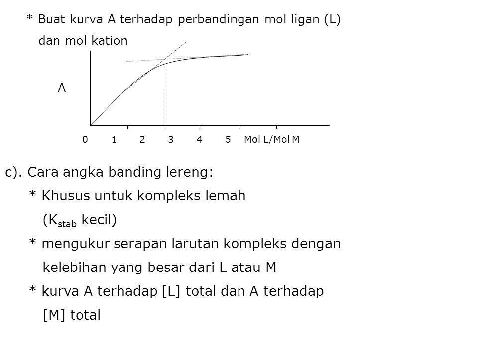 c). Cara angka banding lereng: * Khusus untuk kompleks lemah