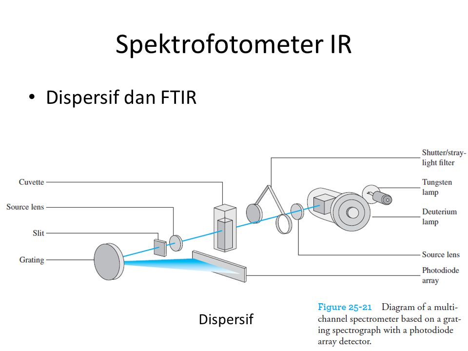 Spektrofotometer IR Dispersif dan FTIR Dispersif