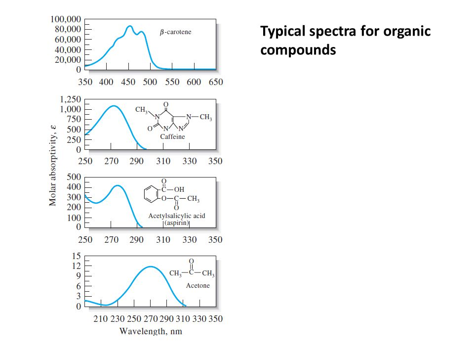 Typical spectra for organic compounds