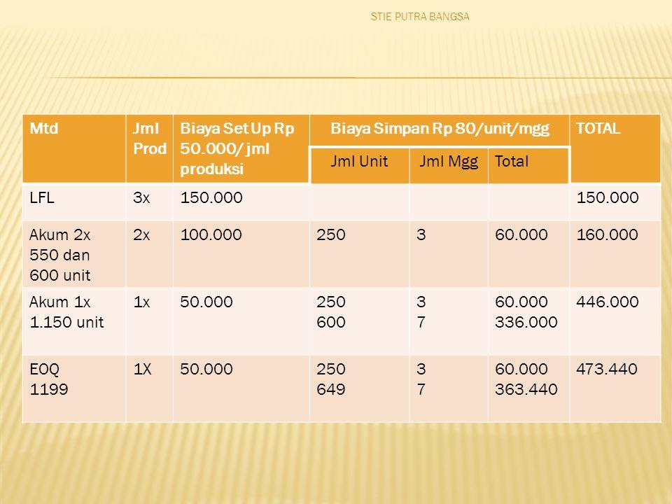 Biaya Simpan Rp 80/unit/mgg