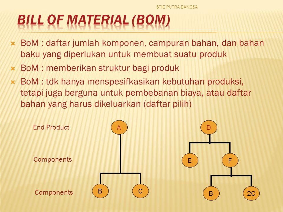 STIE PUTRA BANGSA Bill of Material (BoM) BoM : daftar jumlah komponen, campuran bahan, dan bahan baku yang diperlukan untuk membuat suatu produk.