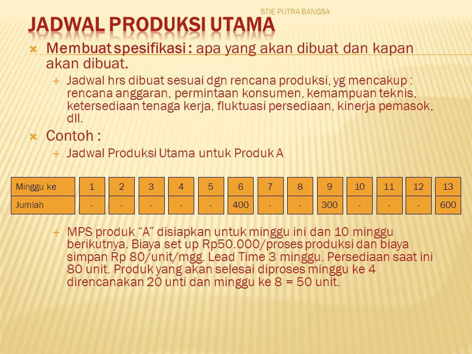 STIE PUTRA BANGSA Jadwal Produksi Utama. Membuat spesifikasi : apa yang akan dibuat dan kapan akan dibuat.