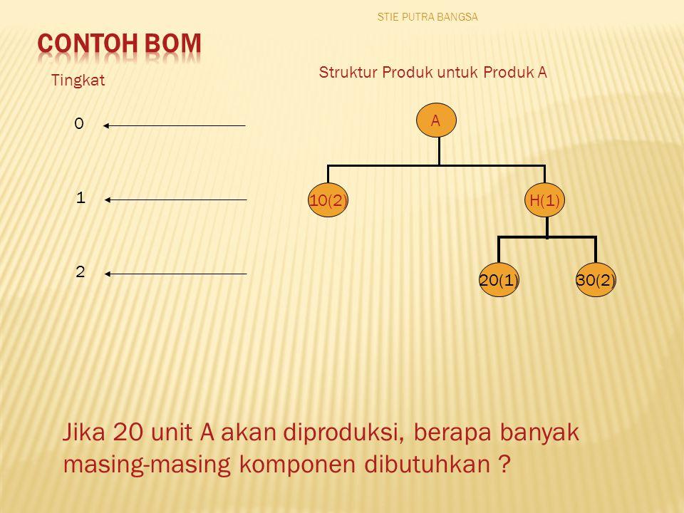 STIE PUTRA BANGSA Contoh BoM. Struktur Produk untuk Produk A. Tingkat. A. 1. 10(2) H(1) 2. 20(1)
