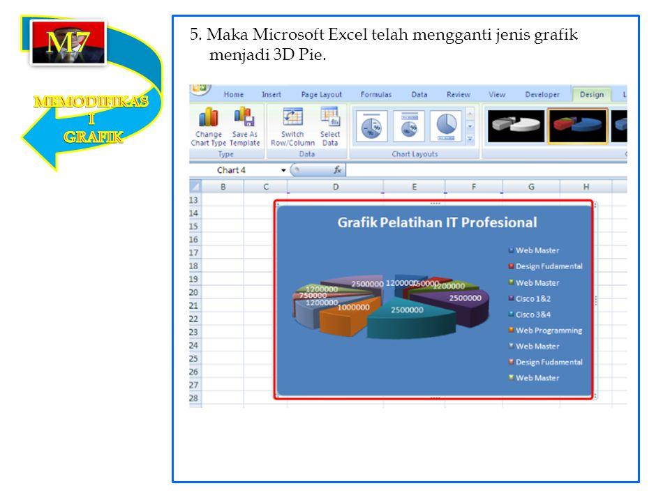 m7 5. Maka Microsoft Excel telah mengganti jenis grafik menjadi 3D Pie. MEMODIFIKASI GRAFIK