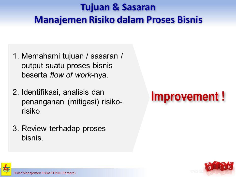 Manajemen Risiko dalam Proses Bisnis