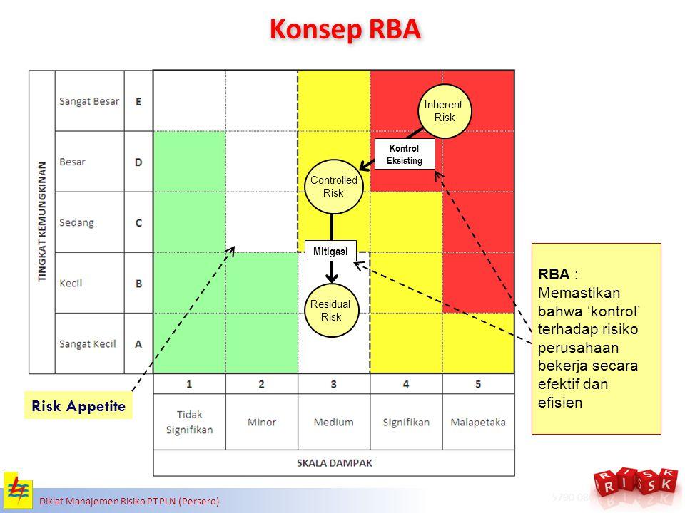 Konsep RBA Risk Appetite