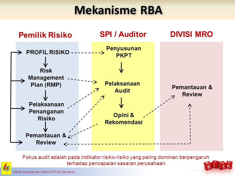 Risk Management Plan (RMP) Pelaksanaan Penanganan Risiko