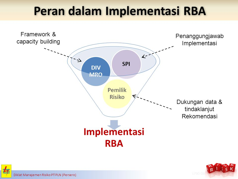 Peran dalam Implementasi RBA