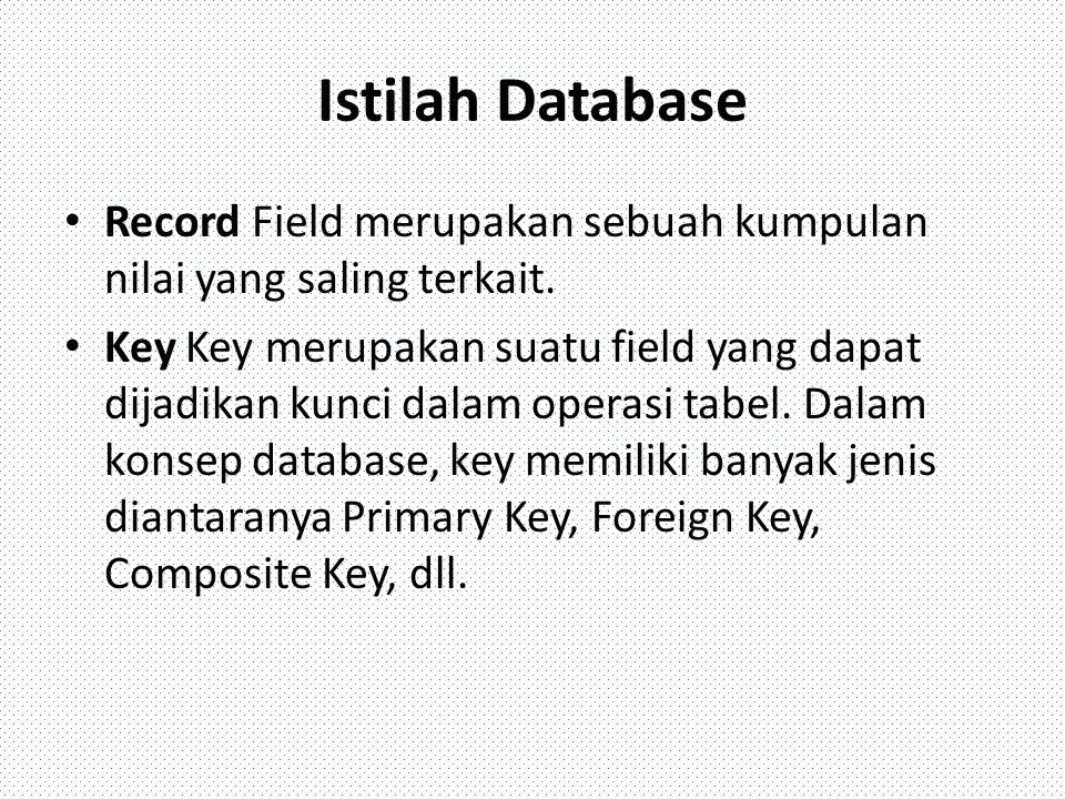 Istilah Database Record Field merupakan sebuah kumpulan nilai yang saling terkait.