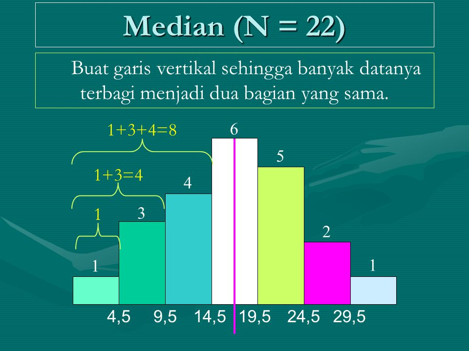Median (N = 22) Buat garis vertikal sehingga banyak datanya terbagi menjadi dua bagian yang sama. 1+3+4=8.