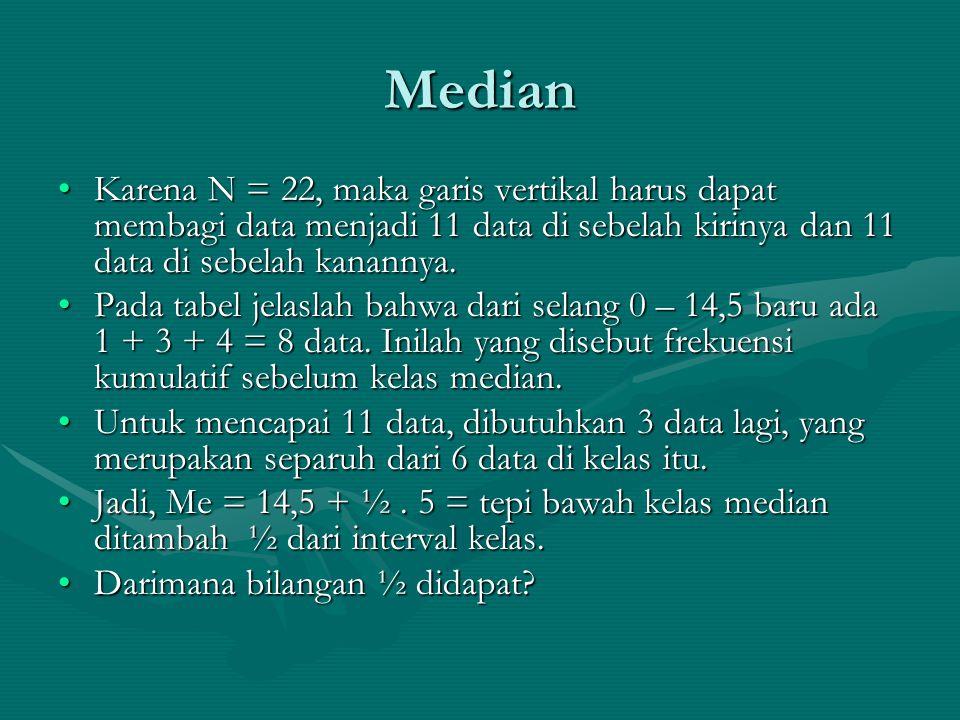 Median Karena N = 22, maka garis vertikal harus dapat membagi data menjadi 11 data di sebelah kirinya dan 11 data di sebelah kanannya.