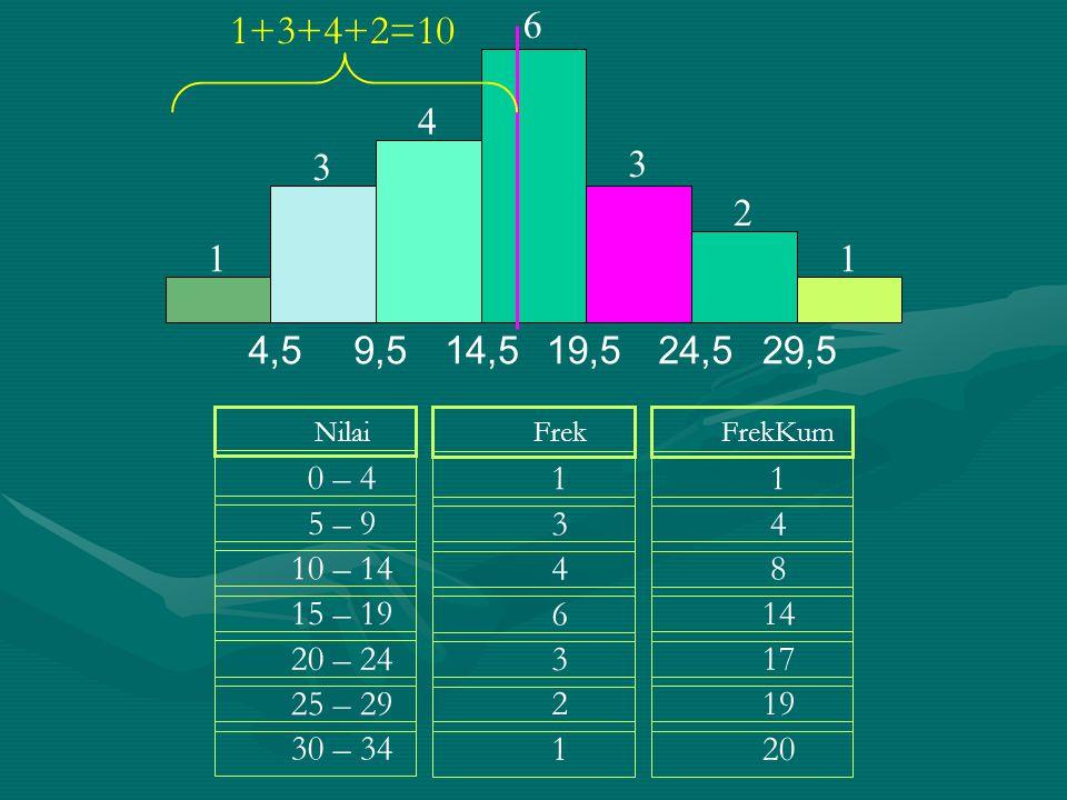 1 2. 3. 4. 6. 4,5. 9,5. 14,5. 19,5. 24,5. 29,5. 1+3+4+2=10. Nilai. 0 – 4. 5 – 9. 10 – 14.