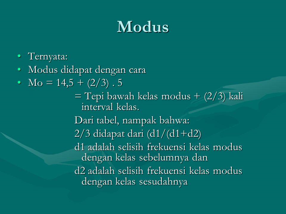 Modus Ternyata: Modus didapat dengan cara Mo = 14,5 + (2/3) . 5