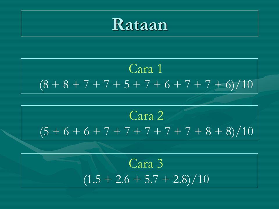 Rataan Cara 1 Cara 2 Cara 3 (8 + 8 + 7 + 7 + 5 + 7 + 6 + 7 + 7 + 6)/10